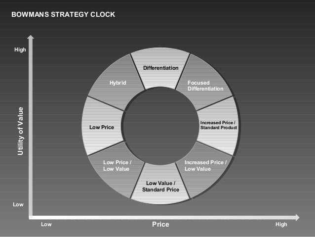 bowman strategy Bowman's strategy clock is a model used in marketing to analyse the competitive position of a company in comparison to the offerings of competitors.