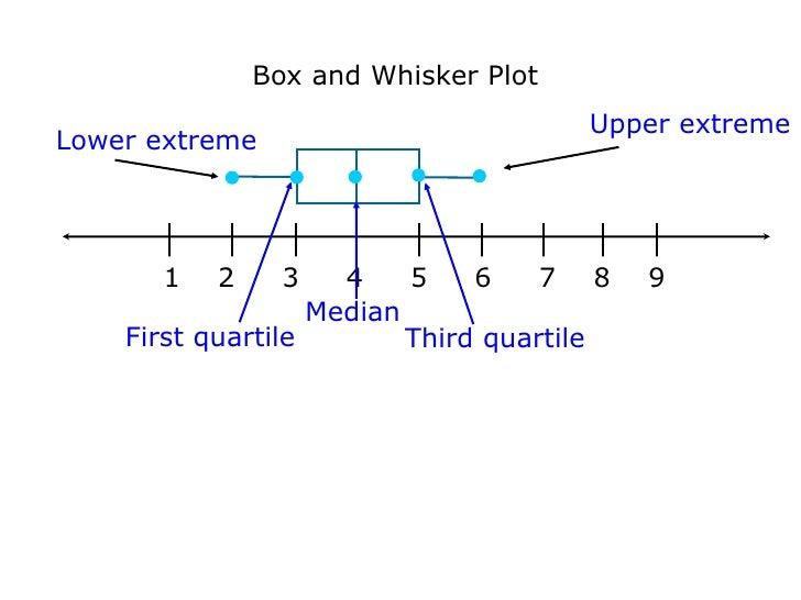 box and whisker plots. Black Bedroom Furniture Sets. Home Design Ideas