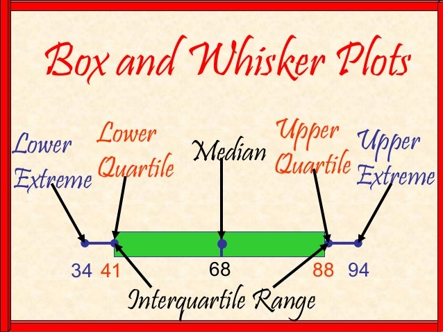 Box and Whisker Plots 34 41 68 88 94 Median Lower Quartile Lower Extreme Upper Quartile Upper Extreme Interquartile Range