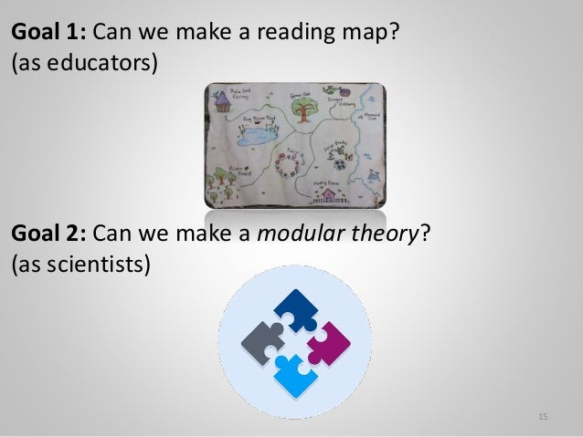 15 Goal 1: Can we make a reading map? (as educators) Goal 2: Can we make a modular theory? (as scientists)