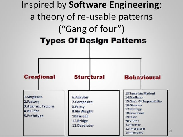 """Inspired by Software Engineering: a theory of re-usable patterns (""""Gang of four"""") 16"""