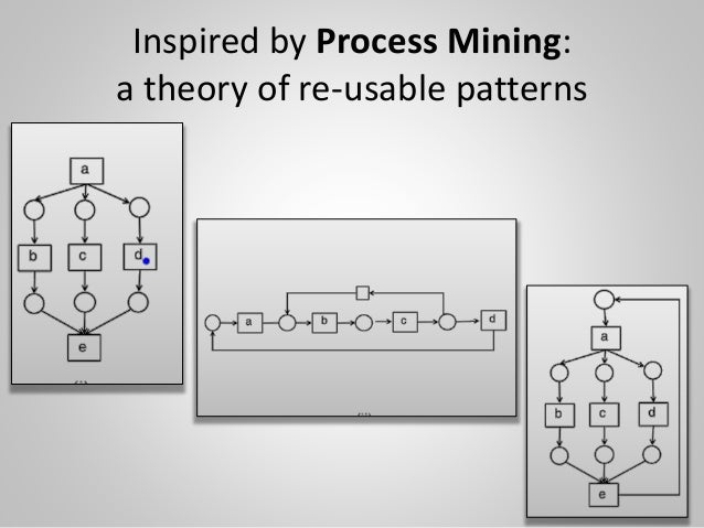 Inspired by Process Mining: a theory of re-usable patterns 18