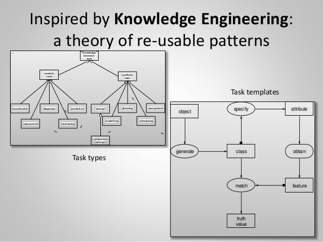 Inspired by Knowledge Engineering: a theory of re-usable patterns 19 knowledge- intensive task analytic task classificatio...