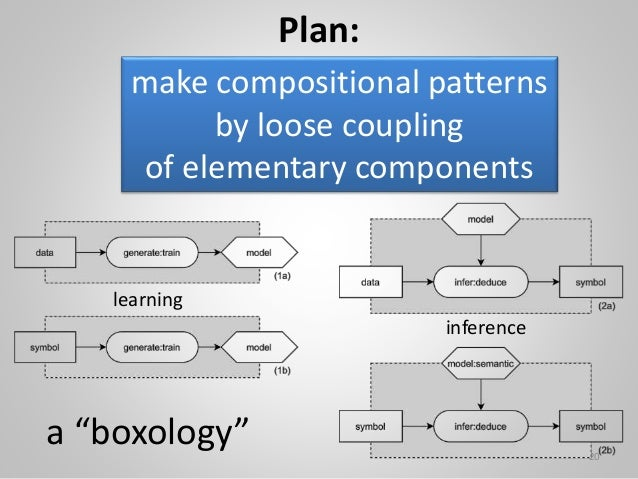 """Plan: make compositional patterns by loose coupling of elementary components 20 a """"boxology"""" learning inference"""