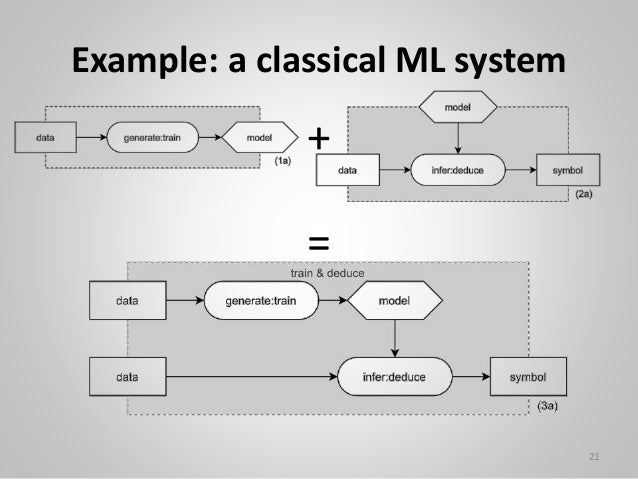 Example: a classical ML system 21 + =
