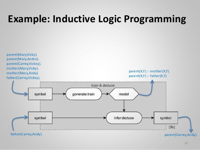 Example: Inductive Logic Programming 22 parent(Mary,Vicky). parent(Mary,Andre). parent(Carrey,Vickey). mother(Mary,Vicky)....