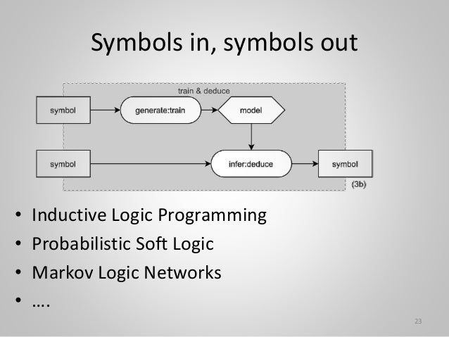 Symbols in, symbols out • Inductive Logic Programming • Probabilistic Soft Logic • Markov Logic Networks • …. 23