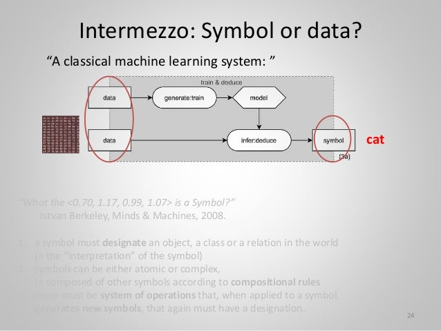 """Intermezzo: Symbol or data? 24 """"A classical machine learning system: """" """"What the <0.70, 1.17, 0.99, 1.07> is a Symbol?"""" Is..."""