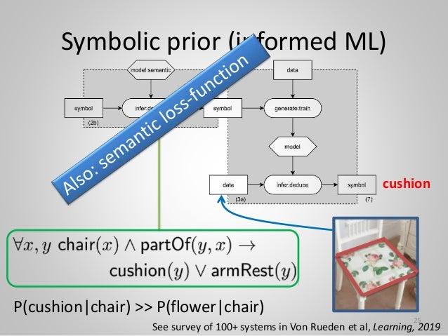 Symbolic prior (informed ML) P(cushion|chair) >> P(flower|chair) 25 See survey of 100+ systems in Von Rueden et al, Learni...
