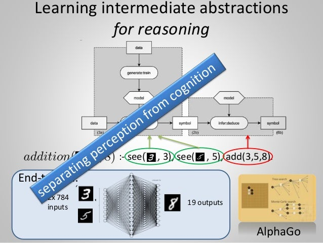 Learning intermediate abstractions for reasoning :- see( , 3), see( , 5), add(3,5,8). End-to-end: 2x 784 inputs 19 outputs...