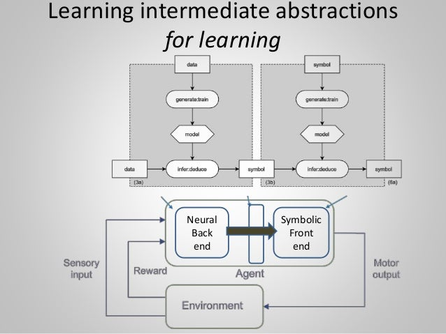 Learning intermediate abstractions for learning Neural Back end Symbolic Front end