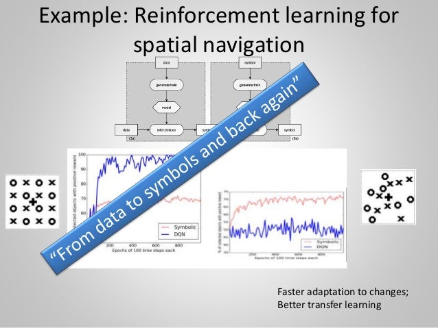 Example: Reinforcement learning for spatial navigation Faster adaptation to changes; Better transfer learning