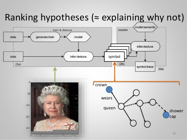 Ranking hypotheses (≈ explaining why not) queen crown wears 30 shower cap symbol