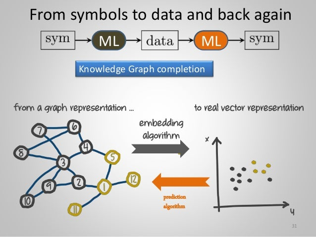 prediction algorithm From symbols to data and back again Knowledge Graph completion 31 ML ML