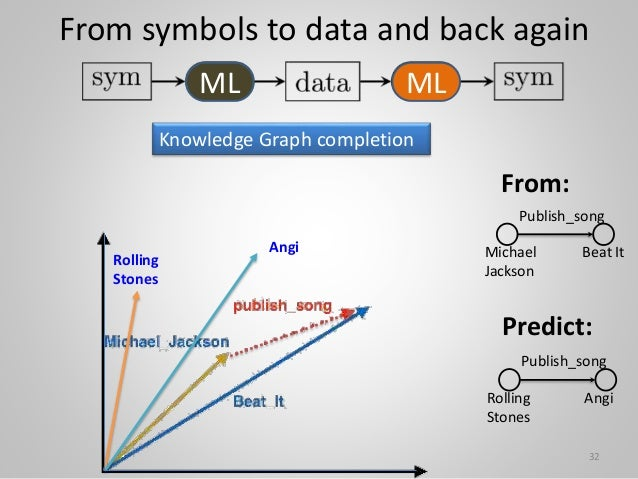 From symbols to data and back again Knowledge Graph completion Rolling Stones Angi Beat It Michael Jackson Publish_song 32...