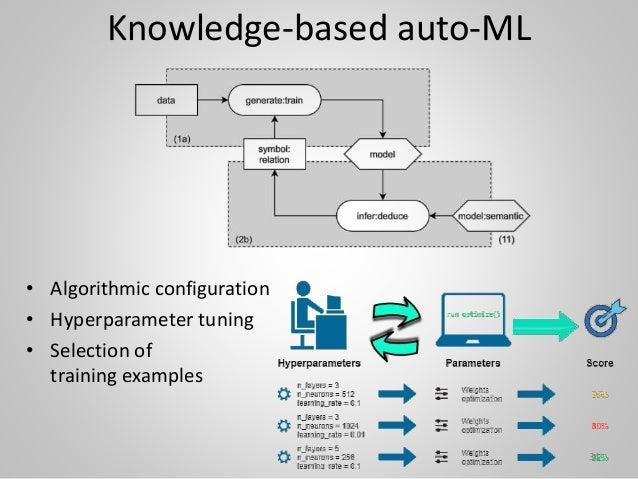 Knowledge-based auto-ML • Algorithmic configuration • Hyperparameter tuning • Selection of training examples 34