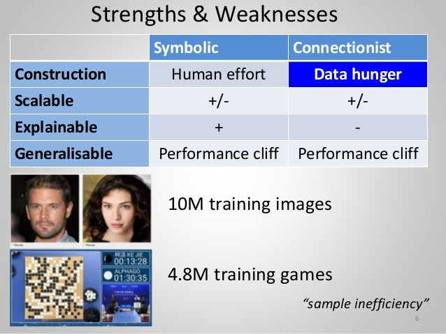 Strengths & Weaknesses 10M training images Symbolic Connectionist Construction Human effort Data hunger Scalable +/- +/- E...