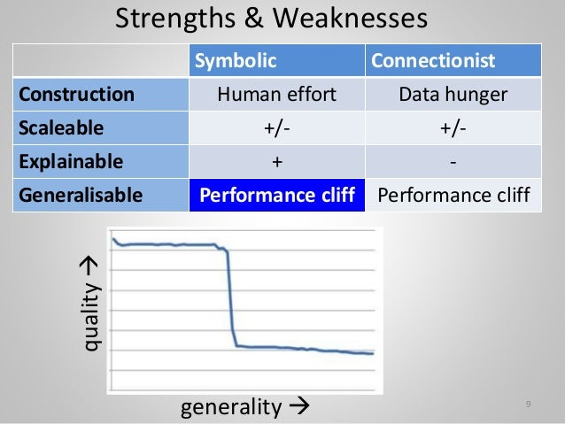 Strengths & Weaknesses Symbolic Connectionist Construction Human effort Data hunger Scaleable +/- +/- Explainable + - Gene...