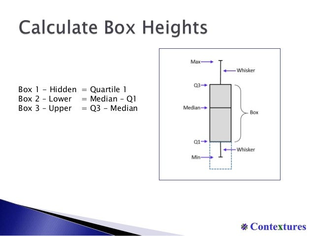 how to create a box plot box whisker chart in excel. Black Bedroom Furniture Sets. Home Design Ideas