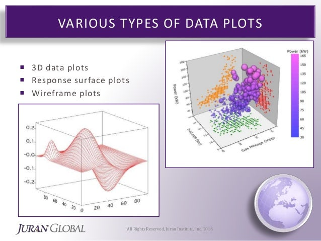 Box Plots vs Data Plots