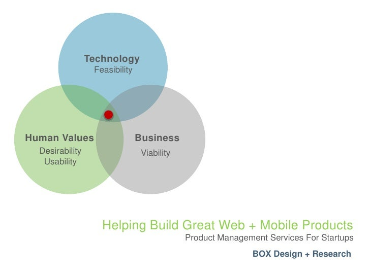 Technology<br />Feasibility<br />Business<br />Human Values<br />Desirability<br />Usability<br />Viability<br />Helping B...