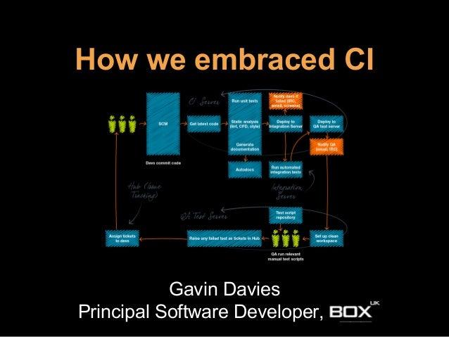 How we embraced CI Gavin Davies Principal Software Developer, ___