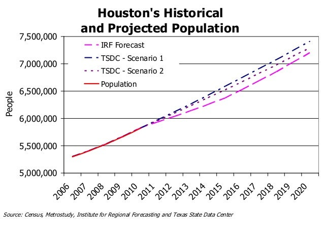 U.S. Census Bureau QuickFacts: Houston city, Texas