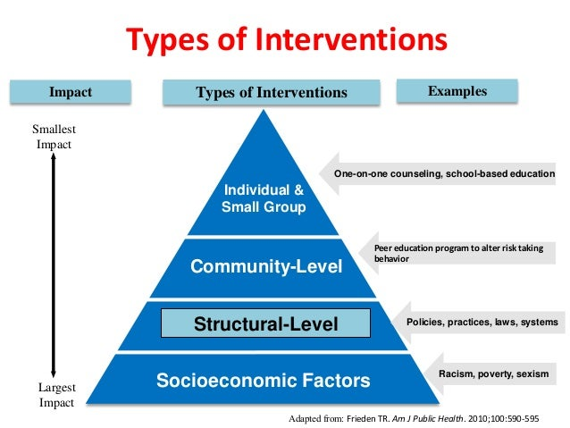 Talk In Hiv Prevention Interventions