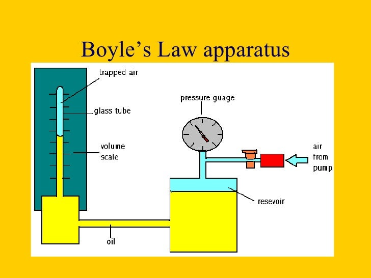 boyles law One practical application of boyle's law is drawing fluid into a syringe pulling back on the plunger increases the interior volume of the syringe and reduces its pressure the fluid outside the.