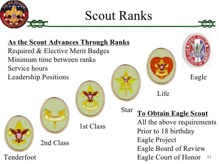Httpsghiroph Comnew First Class Rank Requirements: Boy Scout Transition
