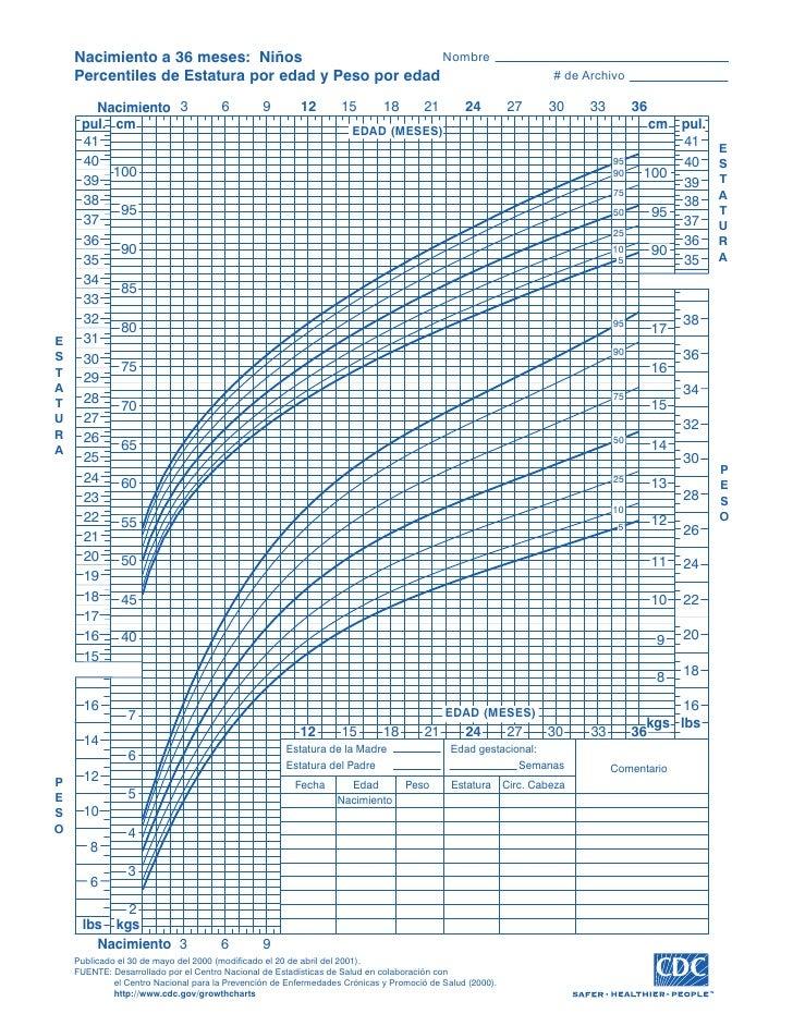 acca3a746 Nacimiento a 36 meses  Niños Nombre Percentiles de Estatura por edad ...