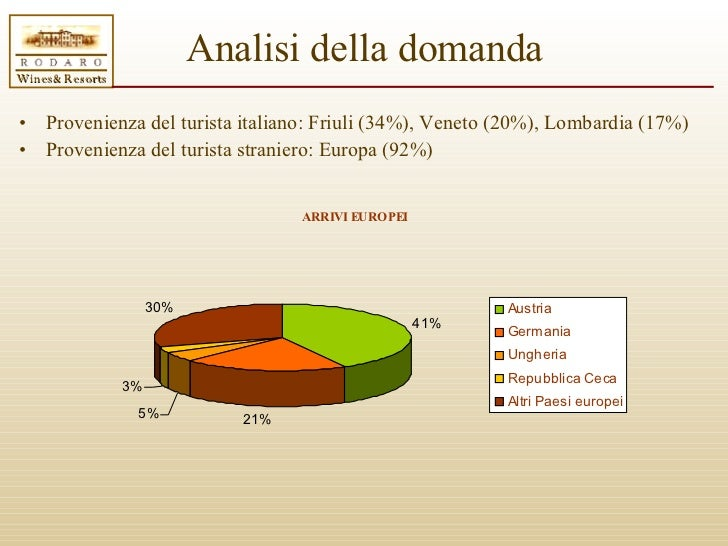 Business plan traduttore italiano latino