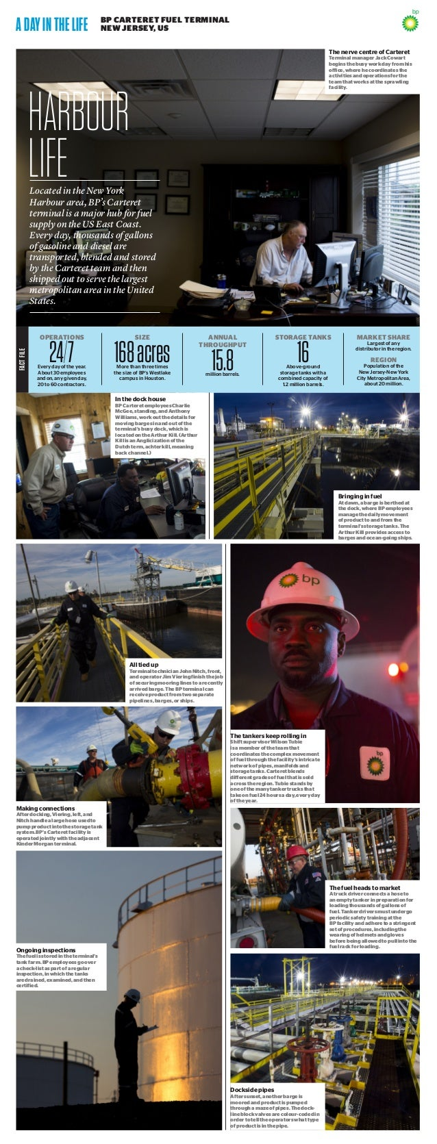 FACTFILE ADAYINTHELIFE  BP CARTERET FUEL TERMINAL  NEW JERSEY, US HARBOUR LIFELocated in the New York Harbour area, BP's...