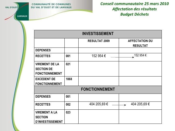 Conseil communautaire 25 mars 2010 Affectation des résultats Budget Déchets INVESTISSEMENT RESULTAT 2009 AFFECTATION DU RE...