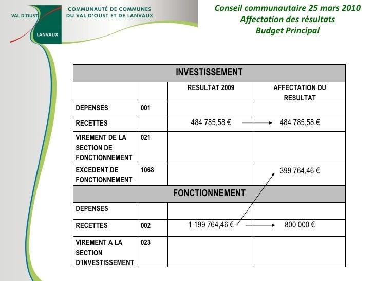 Conseil communautaire 25 mars 2010 Affectation des résultats Budget Principal INVESTISSEMENT RESULTAT 2009 AFFECTATION DU ...