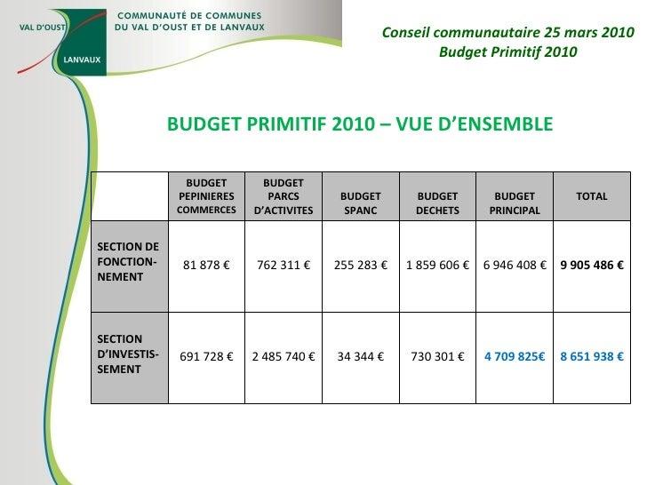 Conseil communautaire 25 mars 2010 Budget Primitif 2010 BUDGET PRIMITIF 2010 – VUE D'ENSEMBLE BUDGET PEPINIERES COMMERCES ...