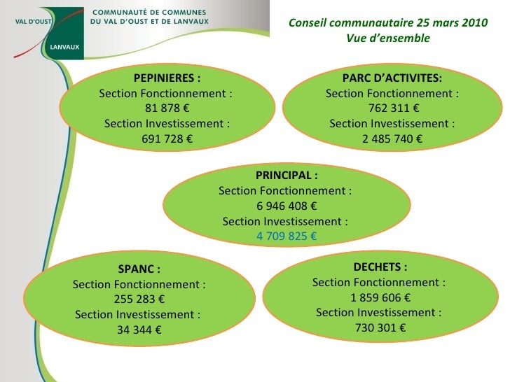 PEPINIERES : Section Fonctionnement :  81 878 € Section Investissement : 691 728 € PARC D'ACTIVITES: Section Fonctionnemen...