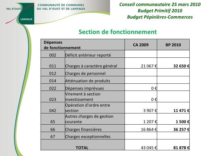 Section de fonctionnement Conseil communautaire 25 mars 2010 Budget Primitif 2010 Budget Pépinières-Commerces Dépenses  de...