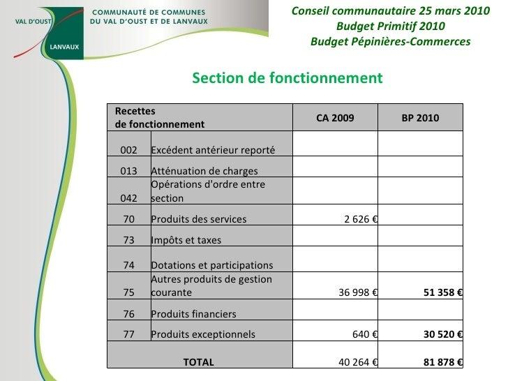 Section de fonctionnement Conseil communautaire 25 mars 2010 Budget Primitif 2010 Budget Pépinières-Commerces Recettes de ...