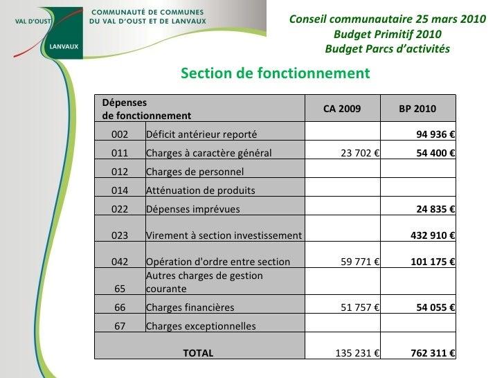 Section de fonctionnement Conseil communautaire 25 mars 2010 Budget Primitif 2010 Budget Parcs d'activités Dépenses  de fo...
