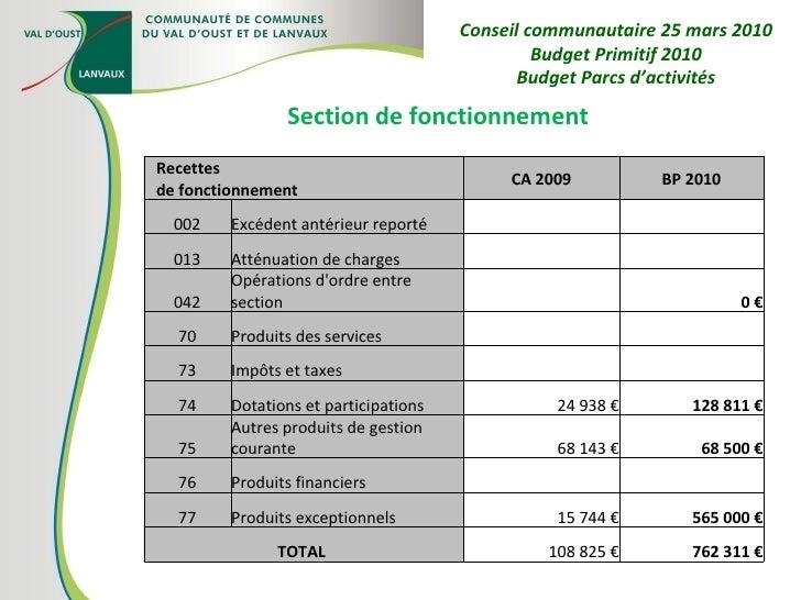 Section de fonctionnement Conseil communautaire 25 mars 2010 Budget Primitif 2010 Budget Parcs d'activités Recettes  de fo...
