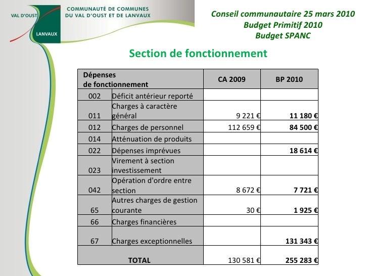 Section de fonctionnement Conseil communautaire 25 mars 2010 Budget Primitif 2010 Budget SPANC Dépenses de fonctionnement ...