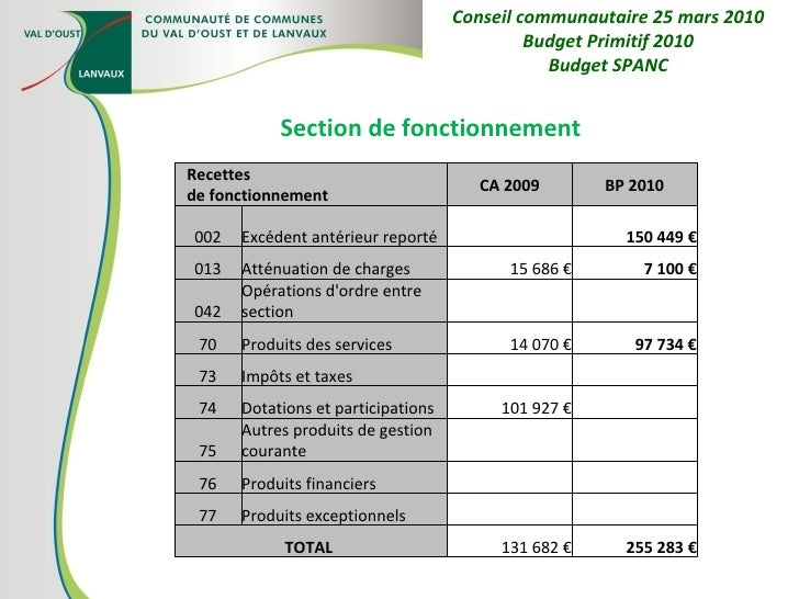 Section de fonctionnement Conseil communautaire 25 mars 2010 Budget Primitif 2010 Budget SPANC Recettes de fonctionnement ...