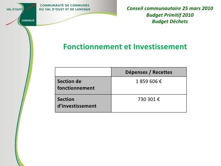 Fonctionnement et Investissement Conseil communautaire 25 mars 2010 Budget Primitif 2010 Budget Déchets Dépenses / Recette...