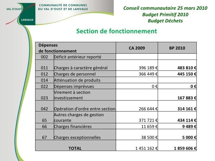 Section de fonctionnement Conseil communautaire 25 mars 2010 Budget Primitif 2010 Budget Déchets Dépenses de fonctionnemen...