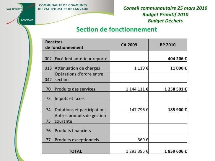 Section de fonctionnement Conseil communautaire 25 mars 2010 Budget Primitif 2010 Budget Déchets Recettes de fonctionnemen...