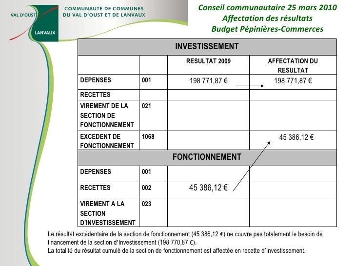 Conseil communautaire 25 mars 2010 Affectation des résultats Budget Pépinières-Commerces Le résultat excédentaire de la se...