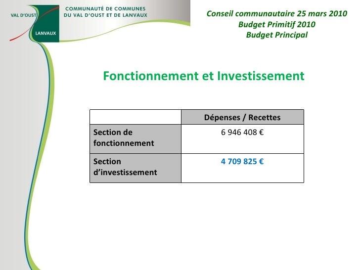Fonctionnement et Investissement Conseil communautaire 25 mars 2010 Budget Primitif 2010 Budget Principal Dépenses / Recet...