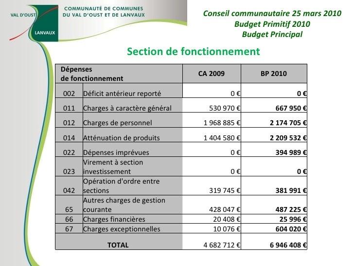 Section de fonctionnement Conseil communautaire 25 mars 2010 Budget Primitif 2010 Budget Principal Dépenses de fonctionnem...