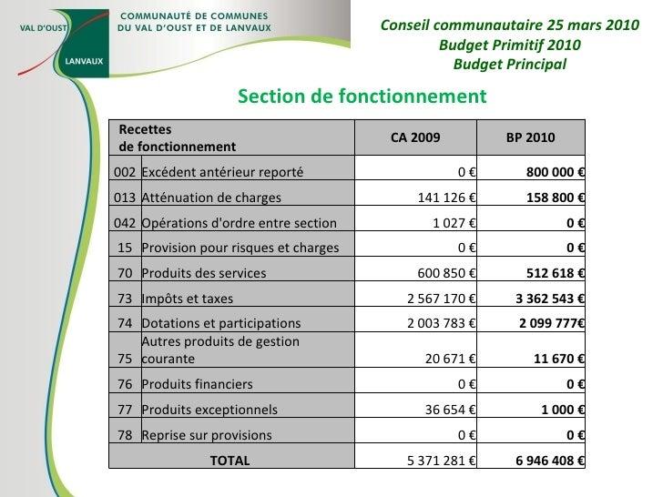 Section de fonctionnement Conseil communautaire 25 mars 2010 Budget Primitif 2010 Budget Principal Recettes de fonctionnem...